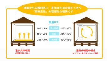 床暖房の効果